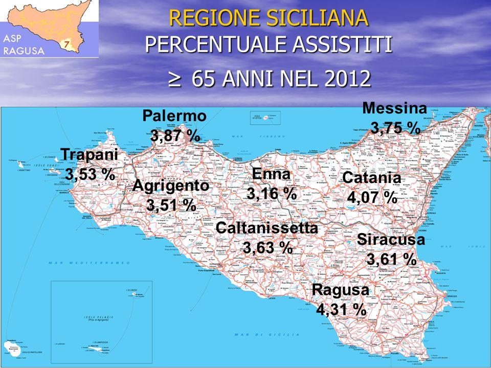 REGIONE SICILIANA PERCENTUALE ASSISTITI 65 ANNI NEL 2012 Agrigento 3,51 % Caltanissetta 3,63 % Catania 4,07 % Messina 3,75 % Palermo 3,87 % Ragusa 4,3