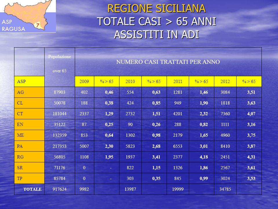 REGIONE SICILIANA TOTALE CASI > 65 ANNI ASSISTITI IN ADI Popolazione NUMERO CASI TRATTATI PER ANNO over 65 ASP 2009% > 652010% > 652011% > 652012% > 6