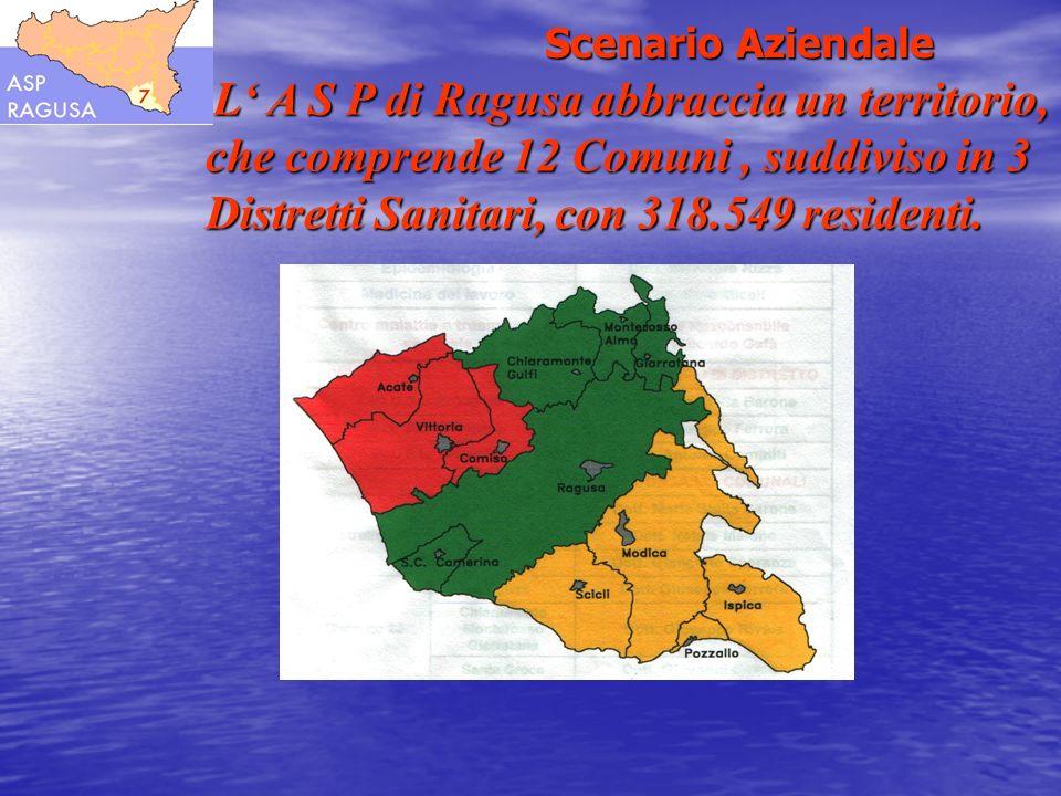 Scenario Aziendale L A S P di Ragusa abbraccia un territorio, che comprende 12 Comuni, suddiviso in 3 Distretti Sanitari, con 318.549 residenti. L A S