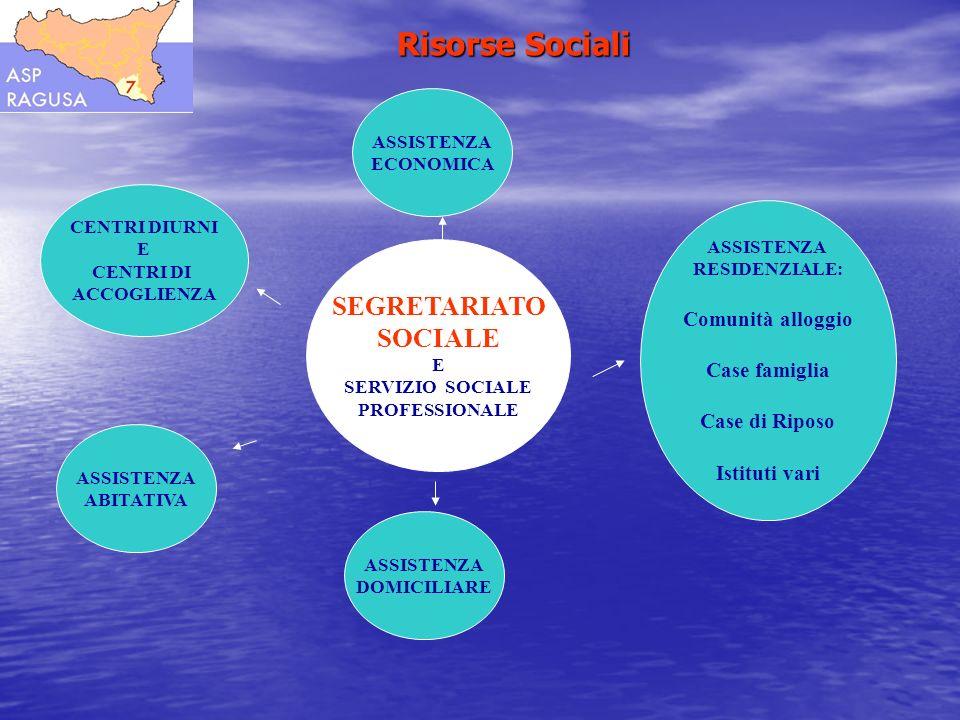 SEGRETARIATO SOCIALE E SERVIZIO SOCIALE PROFESSIONALE ASSISTENZA ECONOMICA ASSISTENZA RESIDENZIALE: Comunità alloggio Case famiglia Case di Riposo Ist