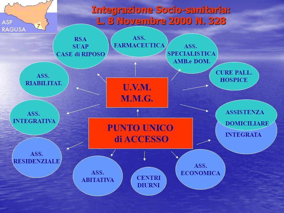 U.V.M. M.M.G. PUNTO UNICO di ACCESSO ASS. INTEGRATIVA ASS. FARMACEUTICA ASS. SPECIALISTICA AMB.e DOM. RSA SUAP CASE di RIPOSO ASS. RESIDENZIALE CENTRI