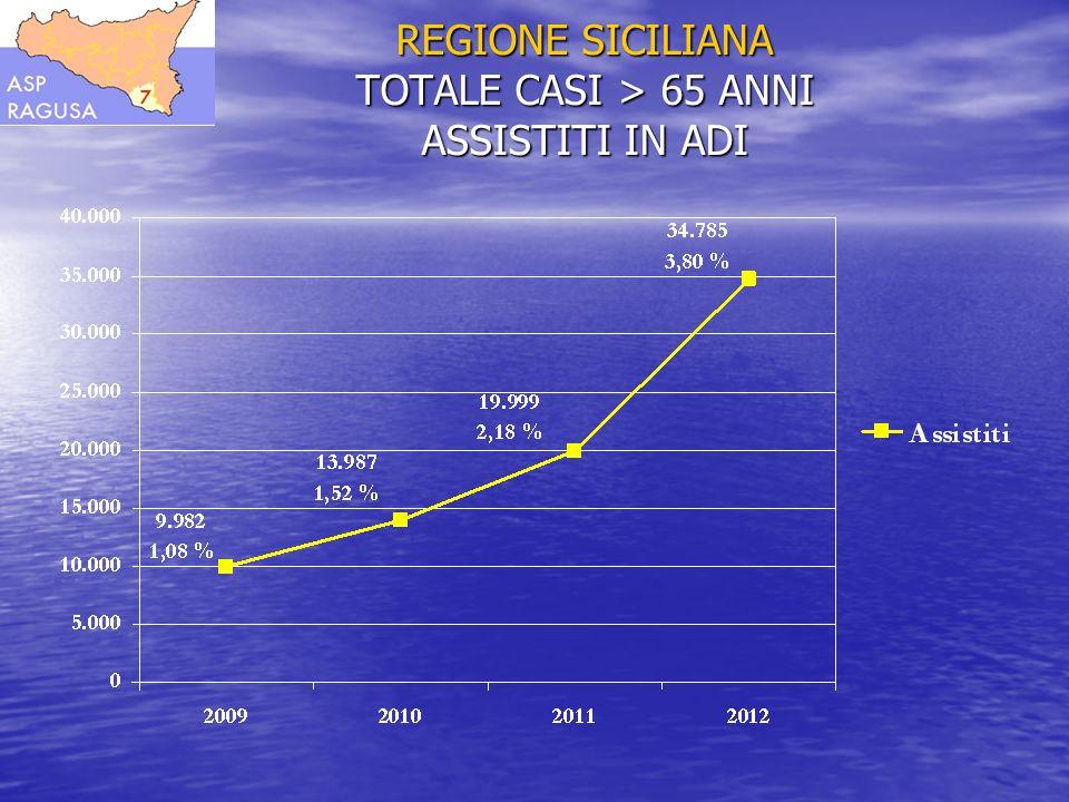 Scenario Aziendale L A S P di Ragusa abbraccia un territorio, che comprende 12 Comuni, suddiviso in 3 Distretti Sanitari, con 318.549 residenti.