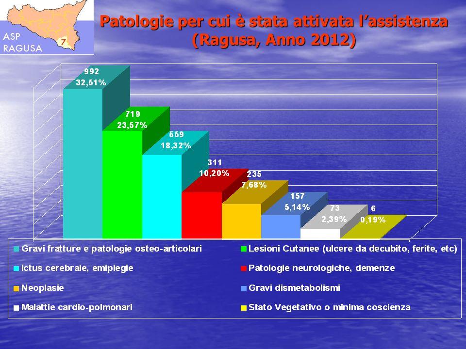 Patologie per cui è stata attivata lassistenza (Ragusa, Anno 2012)