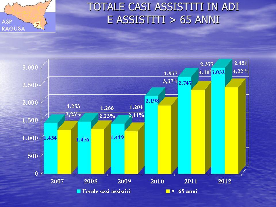 TOTALE CASI ASSISTITI IN ADI E ASSISTITI > 65 ANNI