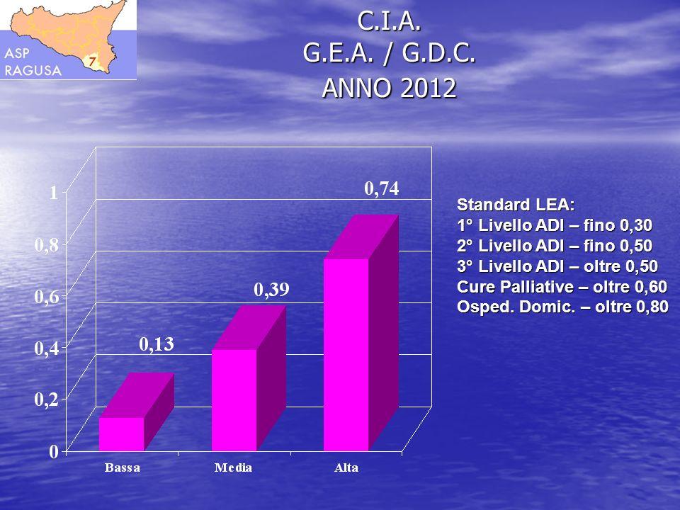 C.I.A. G.E.A. / G.D.C. ANNO 2012 Standard LEA: 1° Livello ADI – fino 0,30 2° Livello ADI – fino 0,50 3° Livello ADI – oltre 0,50 Cure Palliative – olt