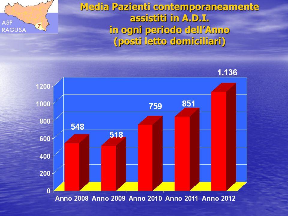 Media Pazienti contemporaneamente assistiti in A.D.I. in ogni periodo dellAnno (posti letto domiciliari)