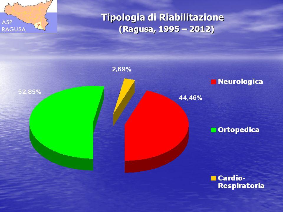 Tipologia di Riabilitazione (Ragusa, 1995 – 2012)