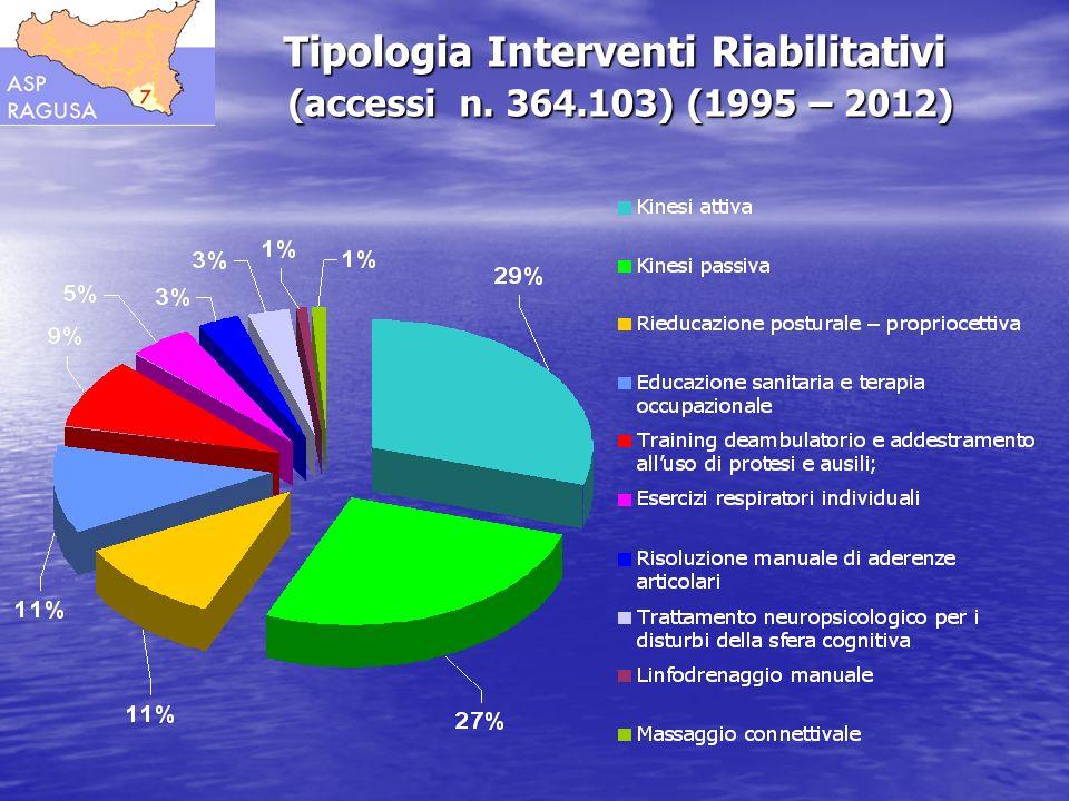 Tipologia Interventi Riabilitativi (accessi n. 364.103) (1995 – 2012)