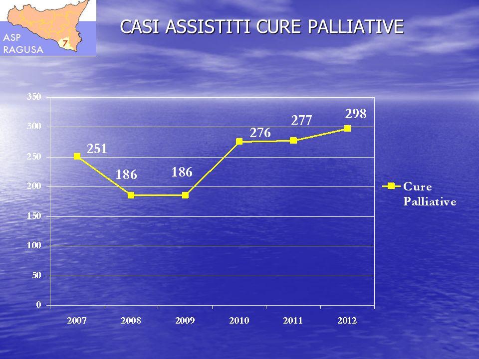 CASI ASSISTITI CURE PALLIATIVE