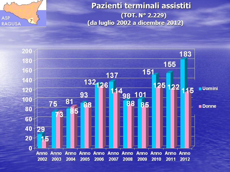 Pazienti terminali assistiti (TOT. N° 2.229) (da luglio 2002 a dicembre 2012) Pazienti terminali assistiti (TOT. N° 2.229) (da luglio 2002 a dicembre