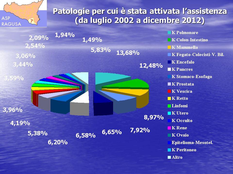 Patologie per cui è stata attivata lassistenza (da luglio 2002 a dicembre 2012)