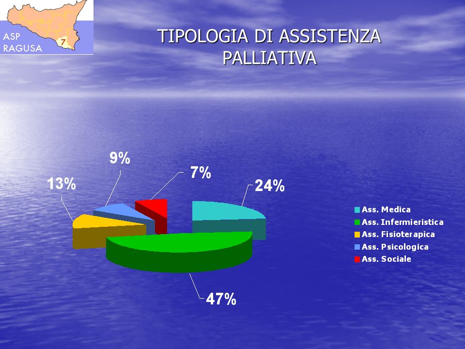 TIPOLOGIA DI ASSISTENZA PALLIATIVA