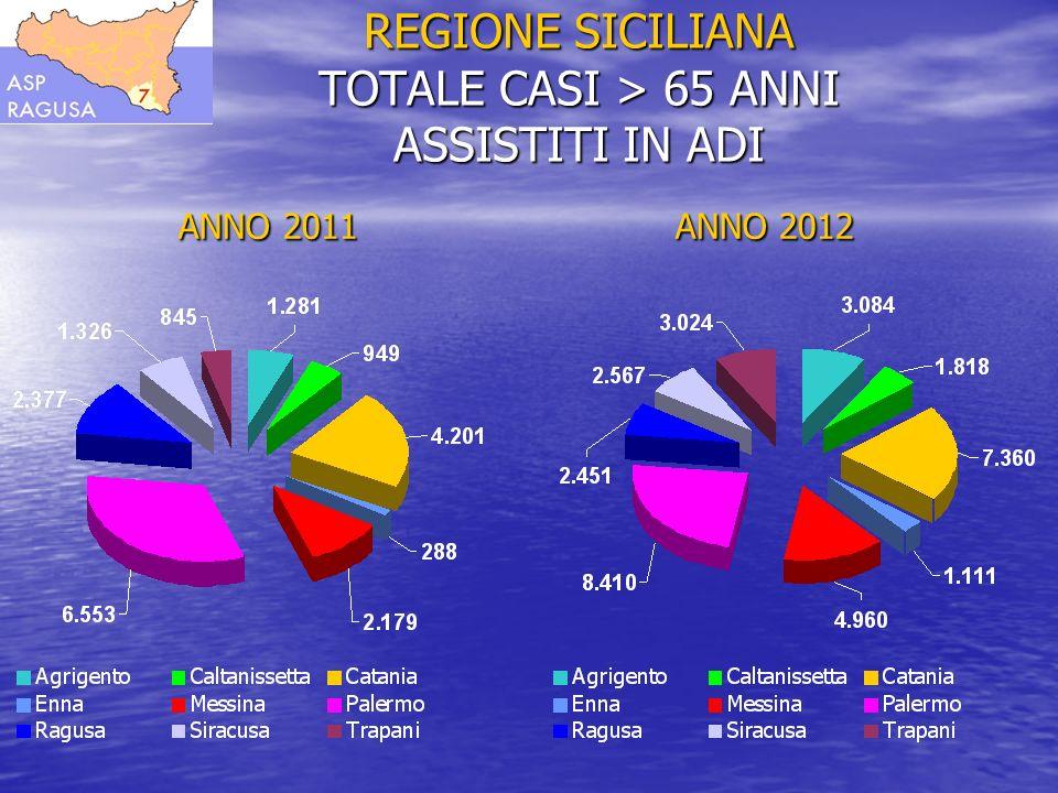 REGIONE SICILIANA PERCENTUALE CASI > 65 ANNI ASSISTITI IN ADI ANNO 2009 ANNO 2010 ANNO 2009 ANNO 2010