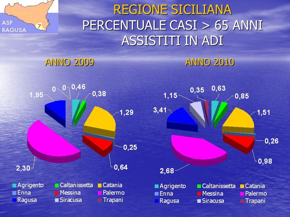 REGIONE SICILIANA PERCENTUALE CASI > 65 ANNI ASSISTITI IN ADI ANNO 2011 ANNO 2012 ANNO 2011 ANNO 2012