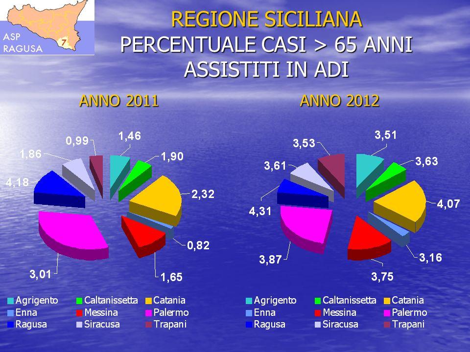 REGIONE SICILIANA PERCENTUALE ASSISTITI 65 ANNI NEL 2012 Agrigento 3,51 % Caltanissetta 3,63 % Catania 4,07 % Messina 3,75 % Palermo 3,87 % Ragusa 4,31 % Siracusa 3,61 % Trapani 3,53 % Enna 3,16 %