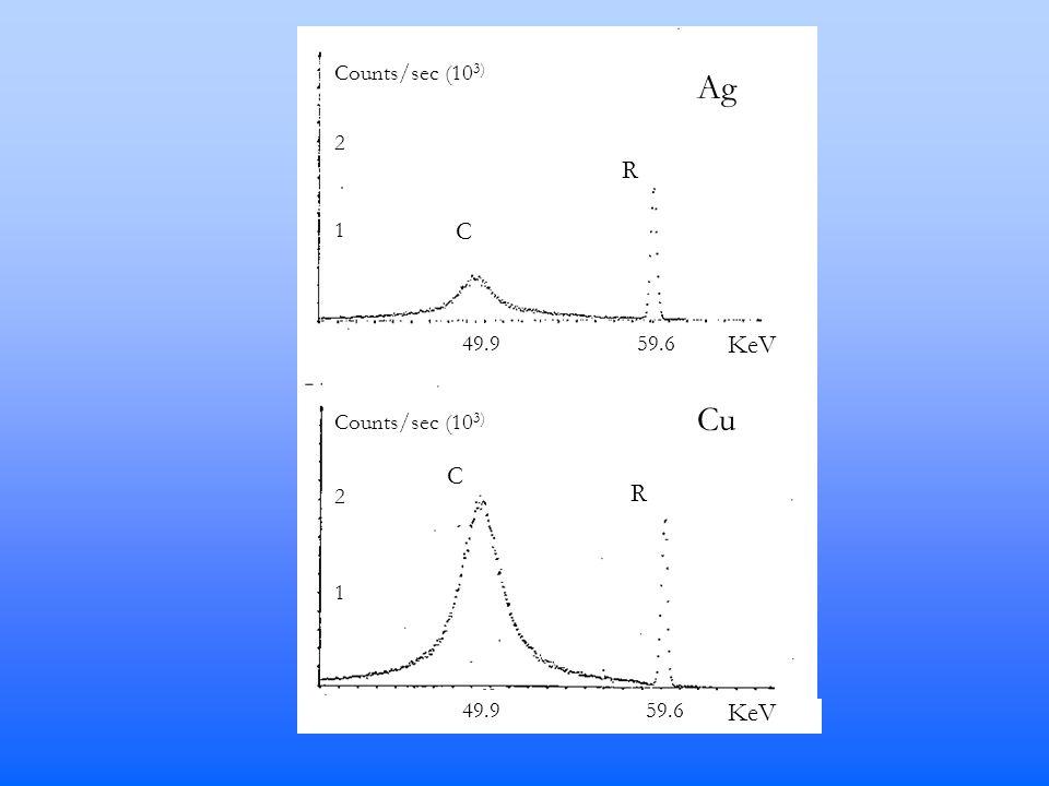 Counts/sec (10 3) Ag Cu C C R R 49.9 59.6 Counts/sec (10 3) 2 2 1 1 KeV