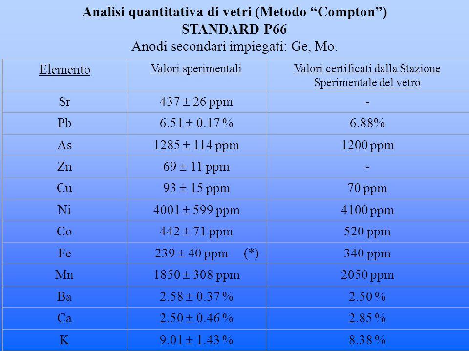 Elemento Valori sperimentaliValori certificati dalla Stazione Sperimentale del vetro Sr 437 26 ppm - Pb 6.51 0.17 % 6.88% As 1285 114 ppm 1200 ppm Zn 69 11 ppm - Cu 93 15 ppm 70 ppm Ni 4001 599 ppm 4100 ppm Co 442 71 ppm 520 ppm Fe 239 40 ppm (*) 340 ppm Mn 1850 308 ppm 2050 ppm Ba 2.58 0.37 % 2.50 % Ca 2.50 0.46 % 2.85 % K 9.01 1.43 % 8.38 % Analisi quantitativa di vetri (Metodo Compton) STANDARD P66 Anodi secondari impiegati: Ge, Mo.