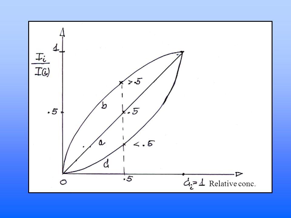 Analisi quantitativa radiazione di eccitazione monocromatica fascio collimato di raggi X incidente con un angolo 1 rispetto alla superficie del campione direzione di rivelazione che forma un angolo 2 rispetto alla superficie del campione campione omogeneo di spessore infinito rispetto allo spessore medio di penetrazione della radiazione incidente assenza di effetti di eccitazione secondaria