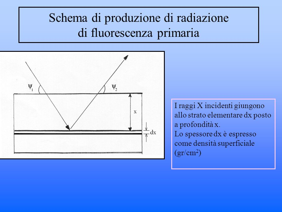 Schema di produzione di radiazione di fluorescenza primaria I raggi X incidenti giungono allo strato elementare dx posto a profondità x.