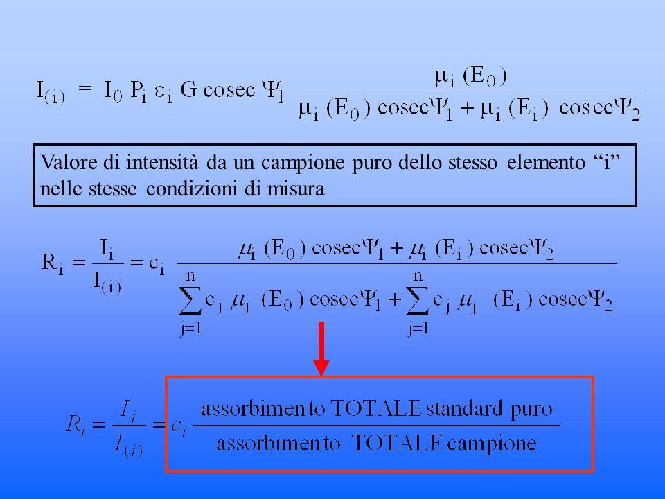 Valore di intensità da un campione puro dello stesso elemento i nelle stesse condizioni di misura