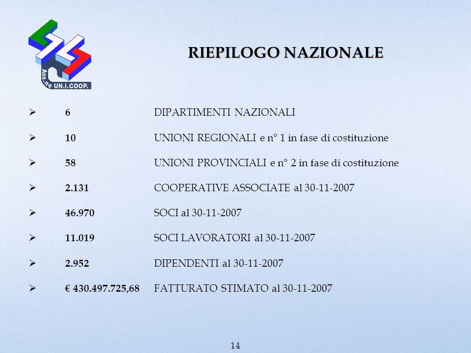 RIEPILOGO NAZIONALE 6 DIPARTIMENTI NAZIONALI 10 UNIONI REGIONALI e n° 1 in fase di costituzione 58 UNIONI PROVINCIALI e n° 2 in fase di costituzione 2