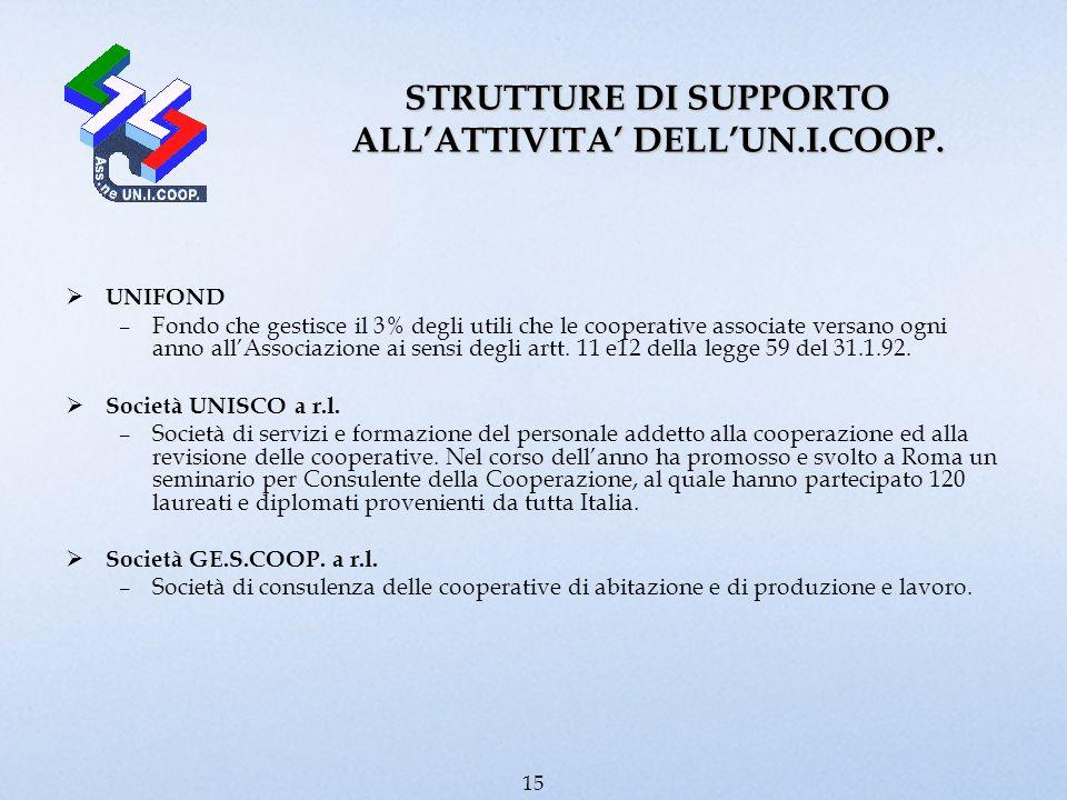 UNIFOND –Fondo che gestisce il 3% degli utili che le cooperative associate versano ogni anno allAssociazione ai sensi degli artt. 11 e12 della legge 5