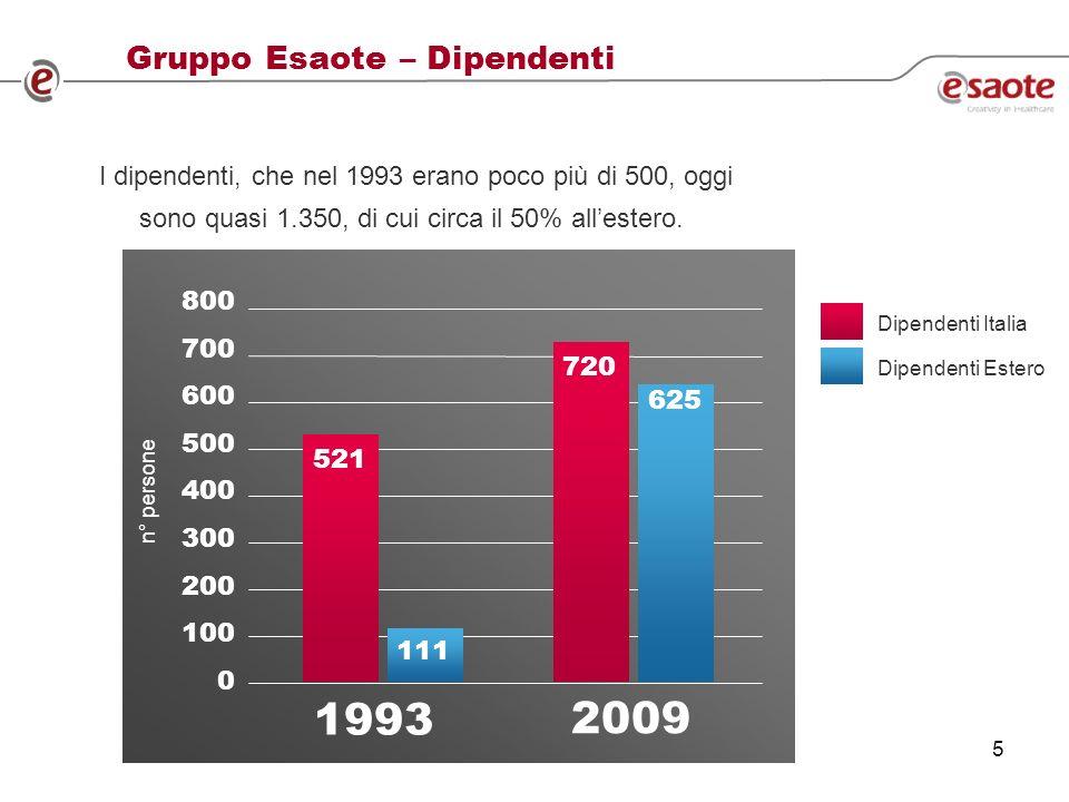5 Gruppo Esaote – Dipendenti I dipendenti, che nel 1993 erano poco più di 500, oggi sono quasi 1.350, di cui circa il 50% allestero.