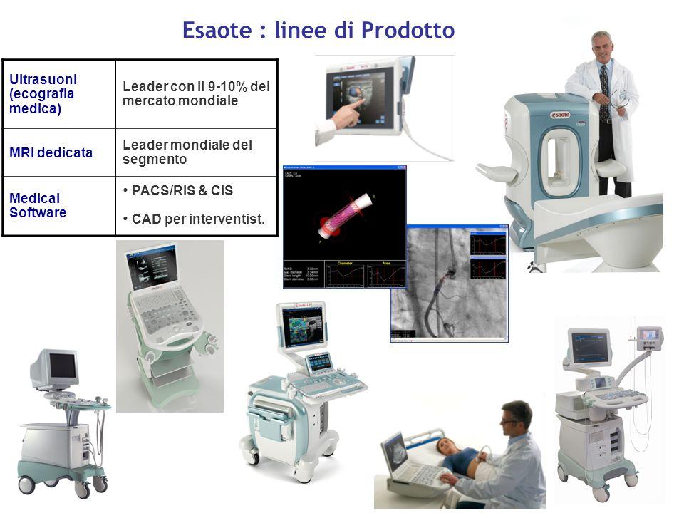 Esaote : linee di Prodotto Ultrasuoni (ecografia medica) Leader con il 9-10% del mercato mondiale MRI dedicata Leader mondiale del segmento Medical Software PACS/RIS & CIS CAD per interventist.