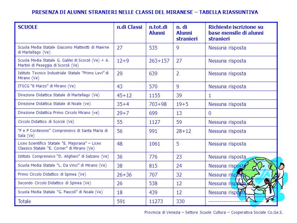 PRESENZA DI ALUNNI STRANIERI NELLE CLASSI DEL MIRANESE – TABELLA RIASSUNTIVA SCUOLEn.di Classin.tot.di Alunni n. di Alunni stranieri Richieste iscrizi