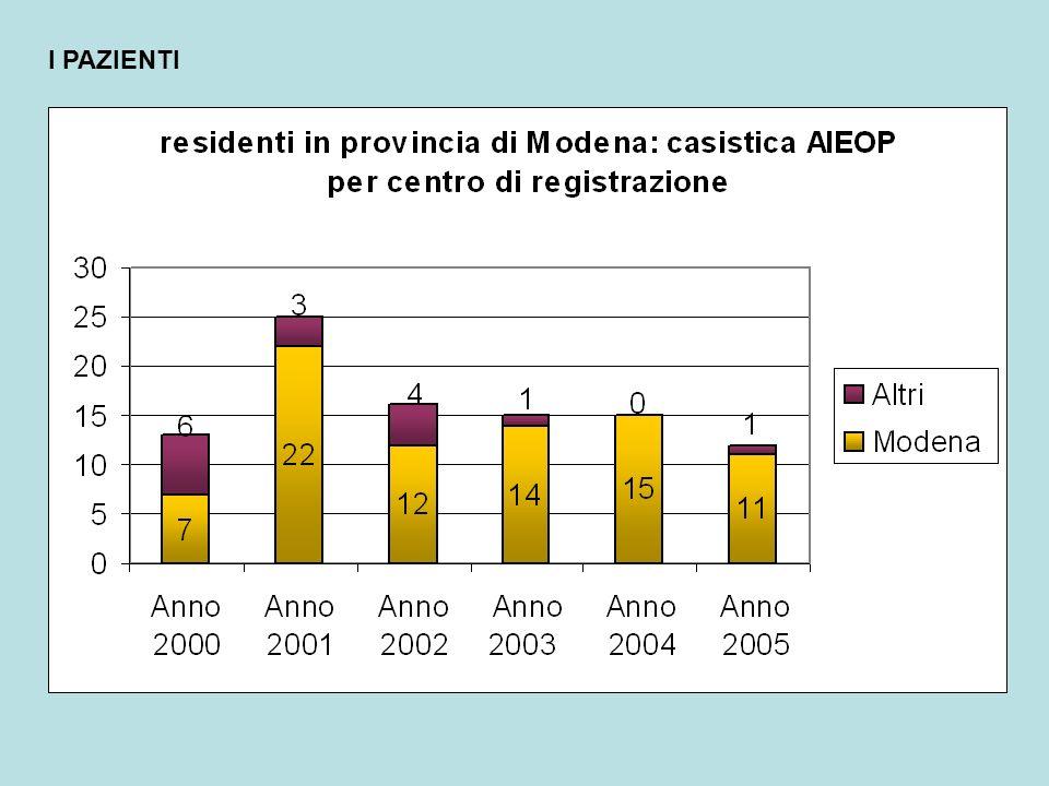Minore numero di casi in provincia