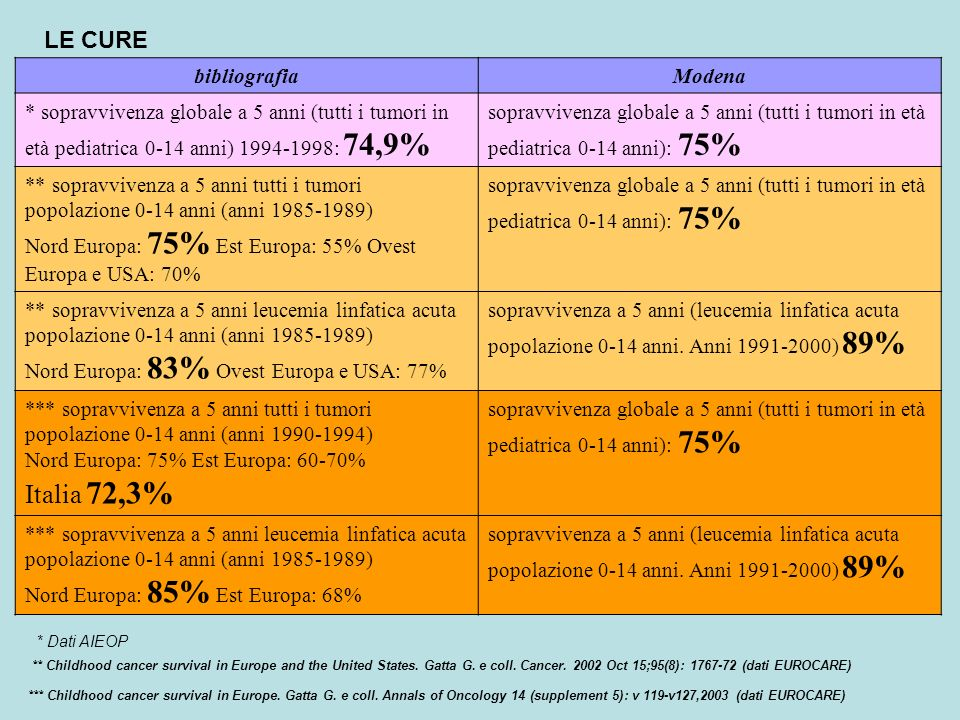 *** Childhood cancer survival in Europe. Gatta G.