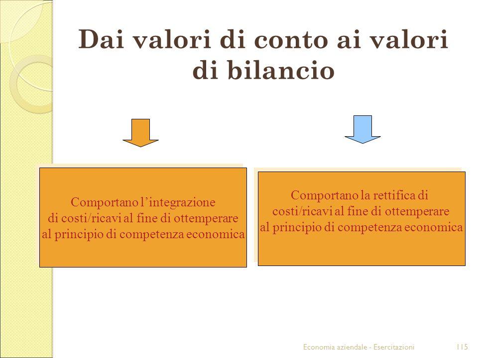 Economia aziendale - Esercitazioni115 Dai valori di conto ai valori di bilancio Comportano lintegrazione di costi/ricavi al fine di ottemperare al pri
