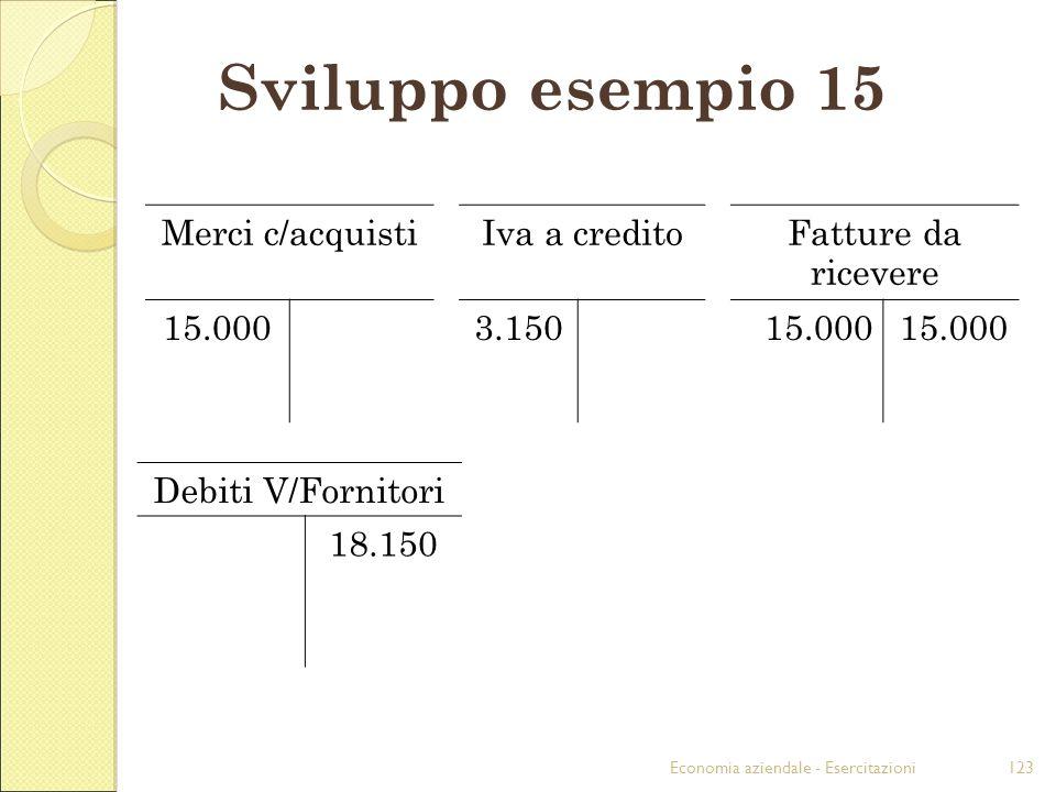 Economia aziendale - Esercitazioni123 Sviluppo esempio 15 Merci c/acquistiIva a creditoFatture da ricevere 15.0003.15015.000 Debiti V/Fornitori 18.150
