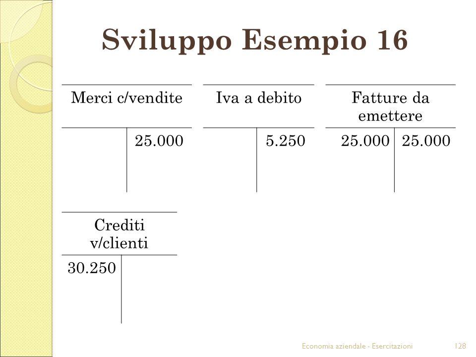 Economia aziendale - Esercitazioni128 Sviluppo Esempio 16 Merci c/venditeIva a debitoFatture da emettere 25.0005.25025.000 Crediti v/clienti 30.250