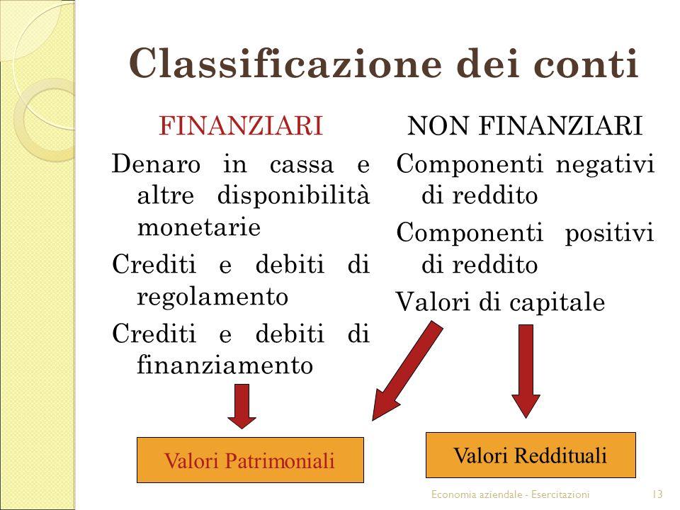 Economia aziendale - Esercitazioni13 Classificazione dei conti FINANZIARI Denaro in cassa e altre disponibilità monetarie Crediti e debiti di regolame