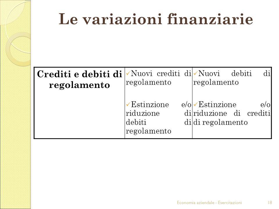Economia aziendale - Esercitazioni18 Crediti e debiti di regolamento Nuovi crediti di regolamento Estinzione e/o riduzione di debiti di regolamento Nu