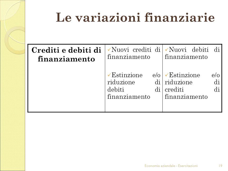 Economia aziendale - Esercitazioni19 Crediti e debiti di finanziamento Nuovi crediti di finanziamento Estinzione e/o riduzione di debiti di finanziame