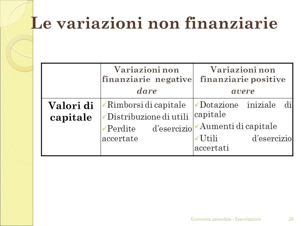 Economia aziendale - Esercitazioni20 Variazioni non finanziarie negative dare Variazioni non finanziarie positive avere Valori di capitale Rimborsi di