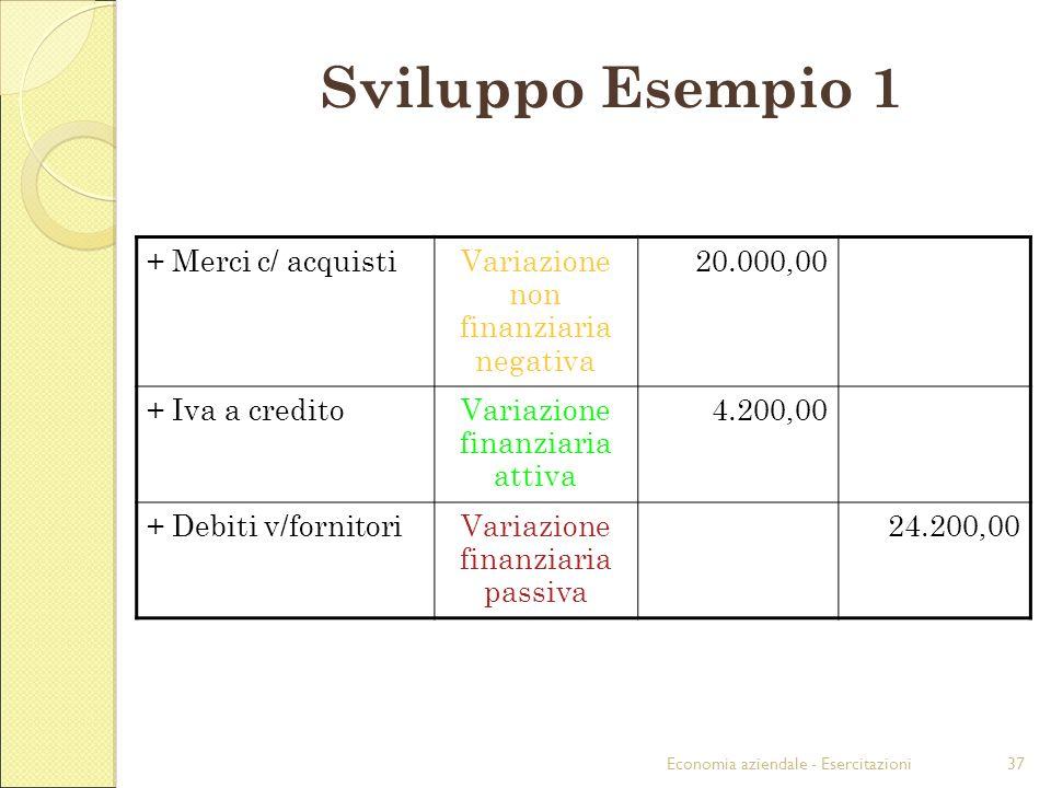 Economia aziendale - Esercitazioni37 Sviluppo Esempio 1 + Merci c/ acquistiVariazione non finanziaria negativa 20.000,00 + Iva a creditoVariazione fin
