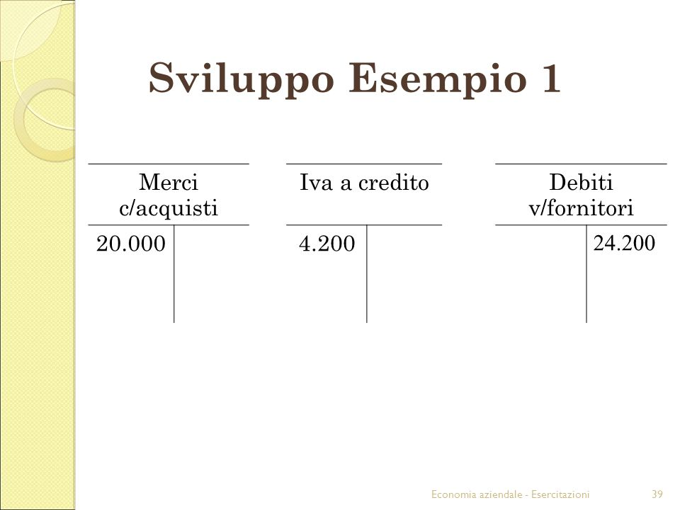 Economia aziendale - Esercitazioni39 Sviluppo Esempio 1 Merci c/acquisti Iva a creditoDebiti v/fornitori 20.0004.200 24.200