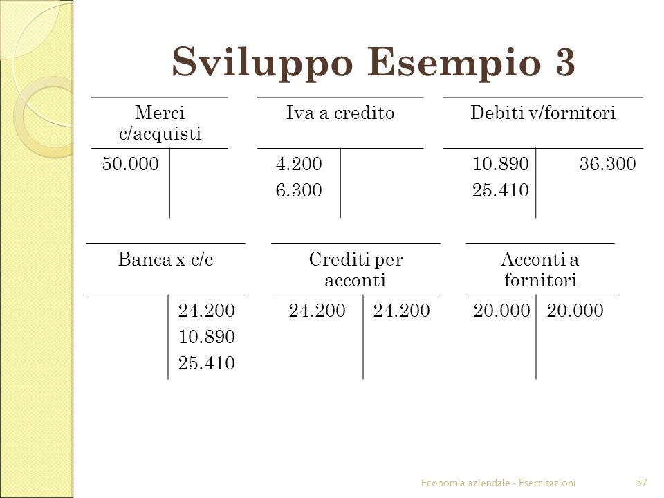 Economia aziendale - Esercitazioni57 Sviluppo Esempio 3 Merci c/acquisti Iva a creditoDebiti v/fornitori 50.0004.200 6.300 10.890 25.410 36.300 Banca