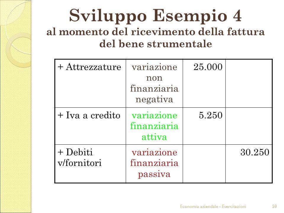 Economia aziendale - Esercitazioni59 Sviluppo Esempio 4 al momento del ricevimento della fattura del bene strumentale + Attrezzaturevariazione non fin