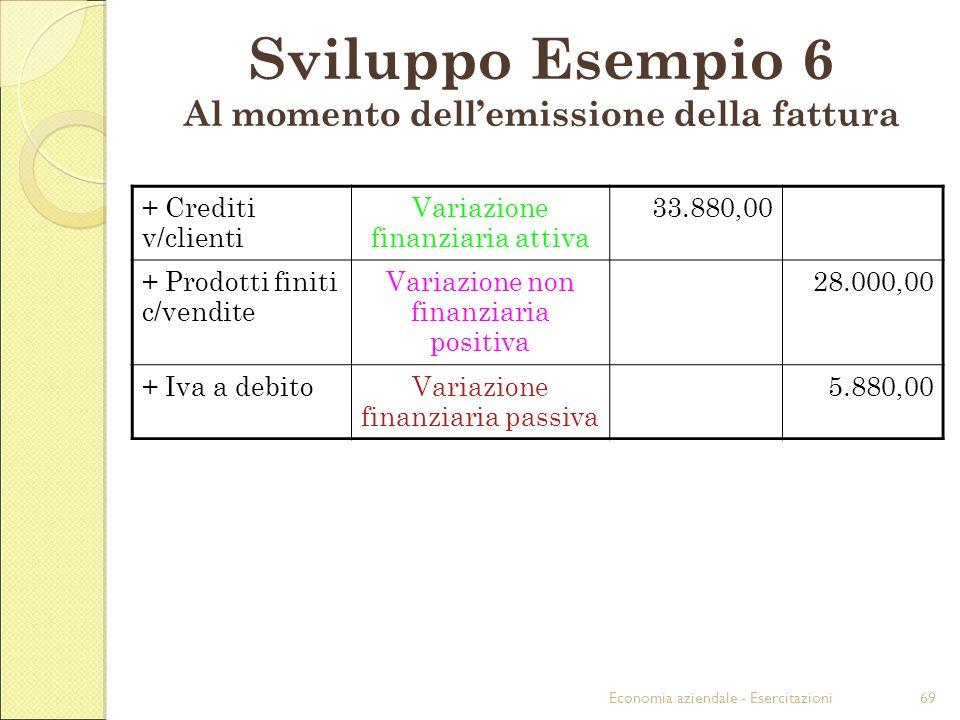 Economia aziendale - Esercitazioni69 Sviluppo Esempio 6 Al momento dellemissione della fattura + Crediti v/clienti Variazione finanziaria attiva 33.88