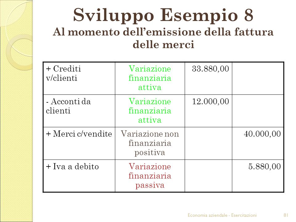 Economia aziendale - Esercitazioni81 Sviluppo Esempio 8 Al momento dellemissione della fattura delle merci + Crediti v/clienti Variazione finanziaria