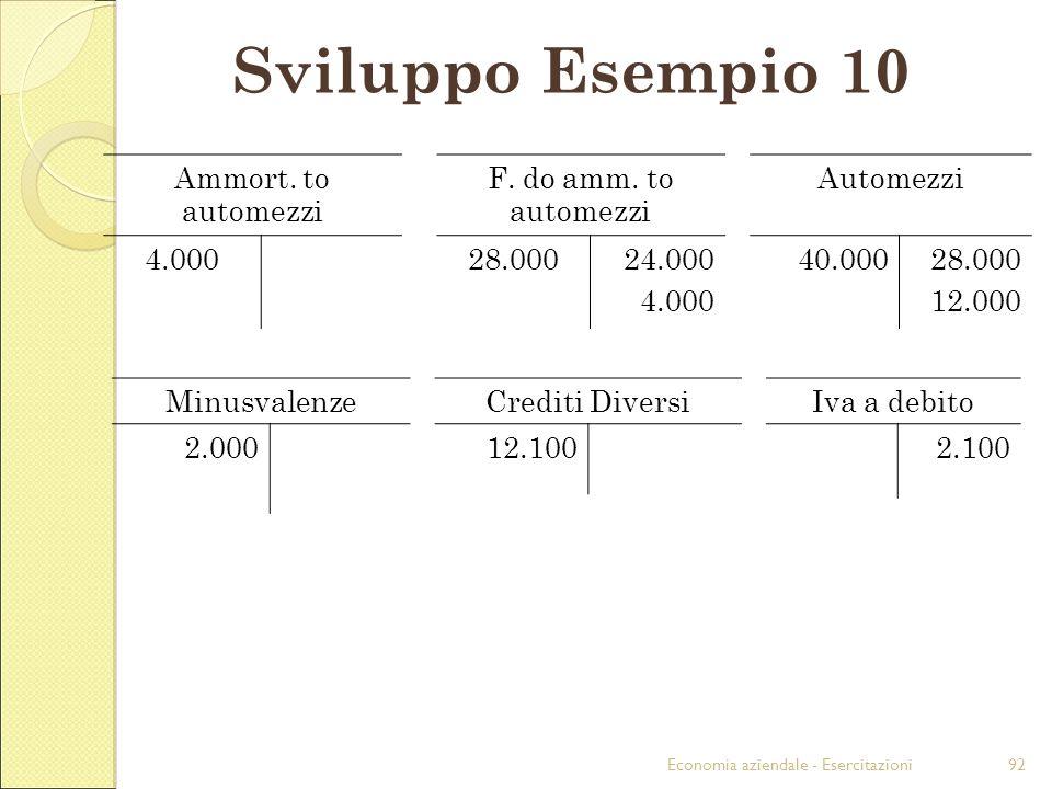 Economia aziendale - Esercitazioni92 Sviluppo Esempio 10 Ammort. to automezzi F. do amm. to automezzi Automezzi 4.00028.00024.000 4.000 40.00028.000 1