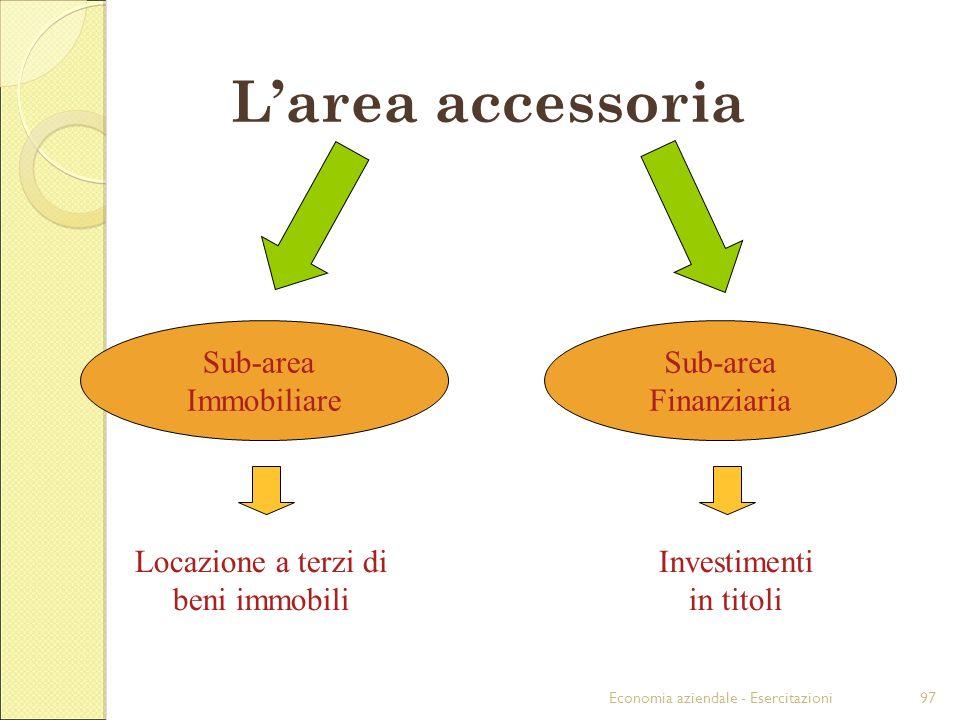 Economia aziendale - Esercitazioni97 Larea accessoria Sub-area Immobiliare Sub-area Finanziaria Locazione a terzi di beni immobili Investimenti in tit