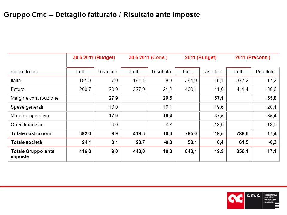 30.6.2011 (Budget)30.6.2011 (Cons.)2011 (Budget)2011 (Precons.) milioni di euro Fatt.RisultatoFatt.RisultatoFatt.RisultatoFatt.Risultato Italia191,37,