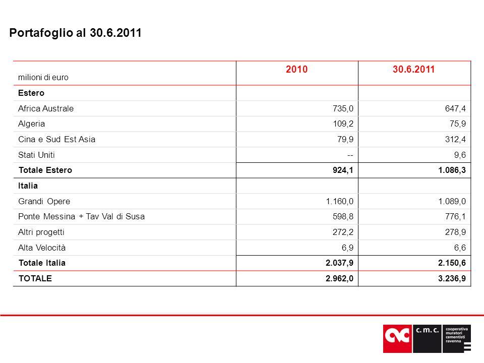 Portafoglio al 30.6.2011 milioni di euro 201030.6.2011 Estero Africa Australe735,0647,4 Algeria109,275,9 Cina e Sud Est Asia79,9312,4 Stati Uniti--9,6