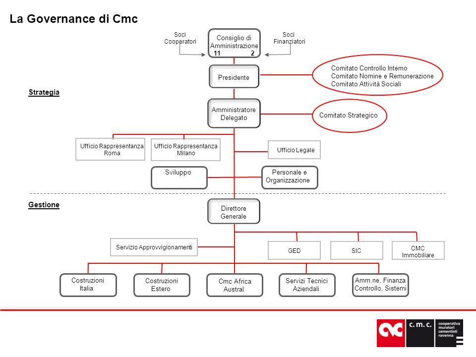 Configurazione approvata a metà 2009, il suo funzionamento è articolato su: Comitato Strategico (AD che presiede, PRD, DG): definisce le strategie dimpresa, gli assetti organizzativi e finanziari e la verifica del conseguimento degli obiettivi aziendali Direzione Operativa (DG che presiede, DCI, DCE, Cmc Africa Austral, DSTA, DAFC): elabora budget, Piano triennale, allocazione risorse tecniche umane e finanziarie, verifica conseguimento obiettivi Obiettivo: corrispondere allevoluzione dei mercati e alle strategie di crescita aziendali, rendendo più organica la distinzione fra il ruolo del controllo e quello della responsabilità gestionale: 2 funzioni specializzate e professionalizzate del medesimo processo di governo aziendale Un controllo più strutturato e competente (Comitati del Consiglio) anche in termini procedurali per affermare: Ruolo più penetrante del Presidente (sintesi del controllo e governo della Cooperativa e del Gruppo) Ruolo fattivo del Vice Presidente sullarea sociale Responsabilità gestionale affidata allAmministratore Delegato (AD) con deleghe per operare con autonomia, iniziativa, tempestività La Governance di Cmc