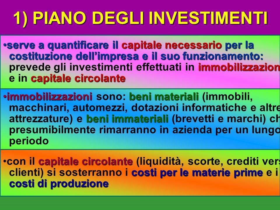 piano economico-finanziario - viene calcolato il fabbisogno finanziario e dipende dalle scelte dellImprenditore, il PEF presenta le seguenti fasi: PIA